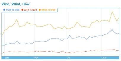 Search Trends - How to kiss, Who is God, What is Love