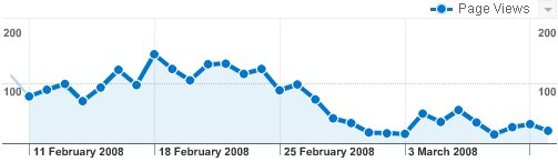 RSS Effect On Page Views