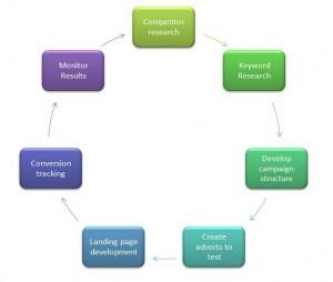 PPC process