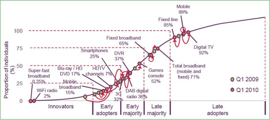 OfCom Consumer Technology Adoption 2010