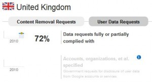 United Kingdon user data requests