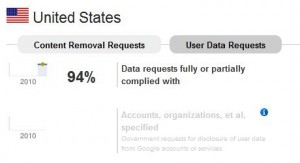 United States user data requests