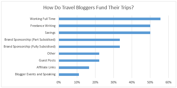 how-travel-bloggers-fund