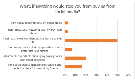 Buying from social media survey