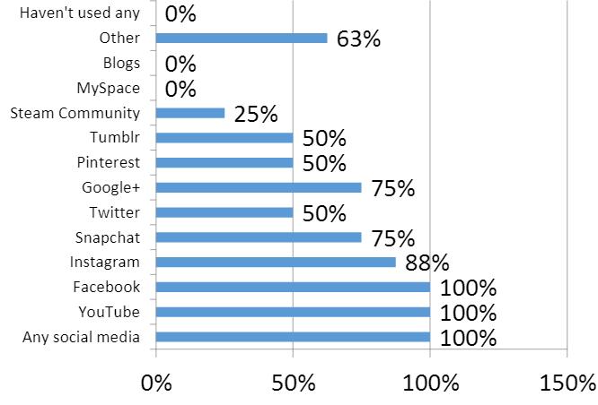 My research social platforms