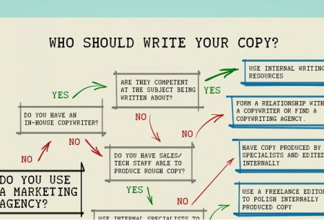 Who Should Write Your Copy?