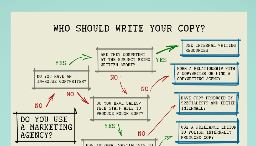 Who should write your copy