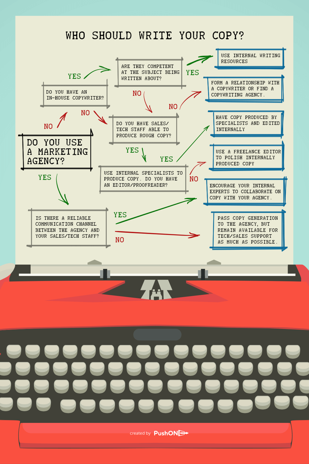 copywriting_flowchart