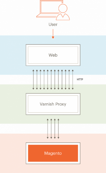 magento best practices varnish cache