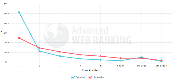 Google Organic Click-Through Rates in 2014