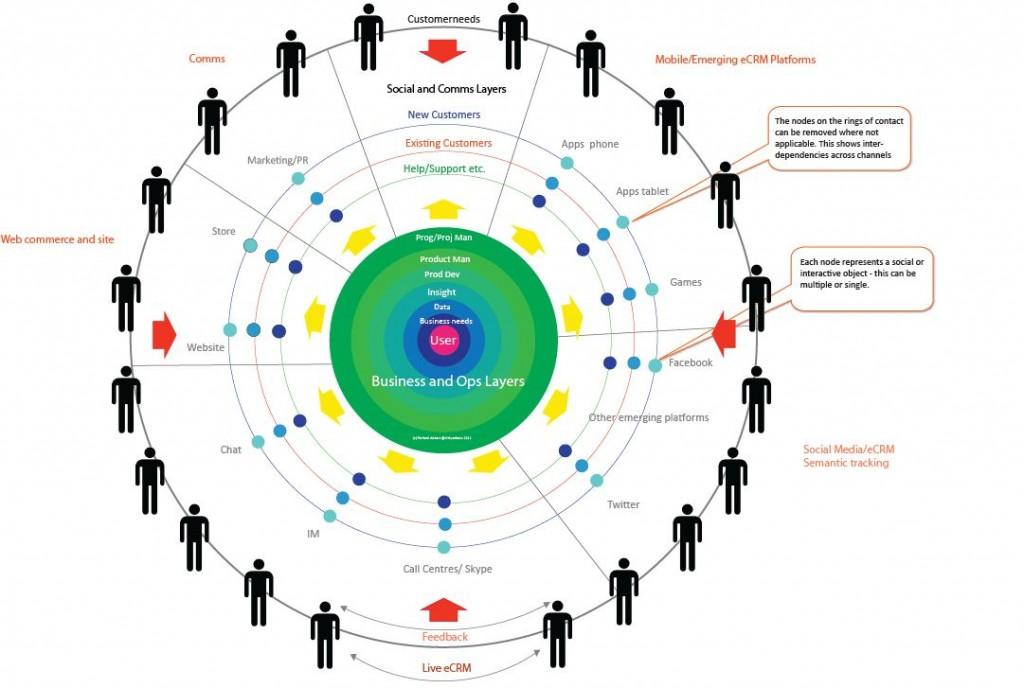 Richard adams diagram on customer interaction at analytics.