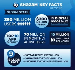 Shazam_Key_Stats_2013