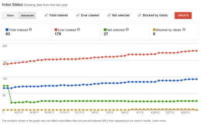Indexation Analysis in Google Webmaster Tools