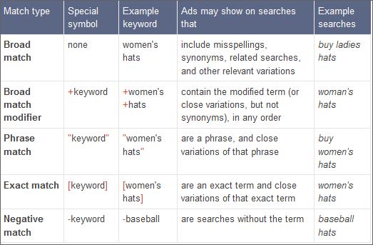 AdWords Keyword Matchtypes